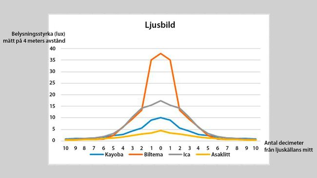 graf över ljusbilden