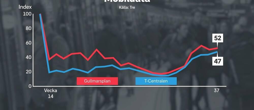 Grafik över mobiltrafik i Stockholm.