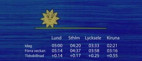 Skillnad i solens uppgång mellan vecka 19 och vecka 20.