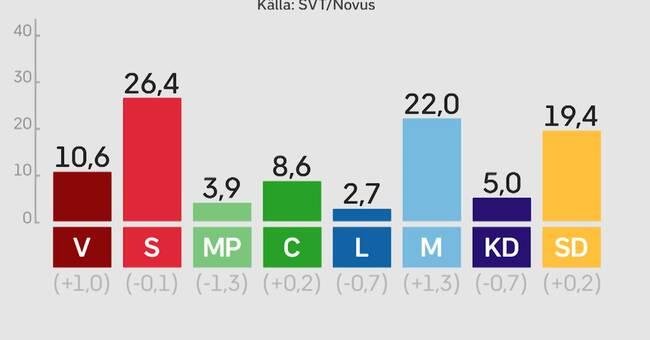 Image result for miljöpartiet novus