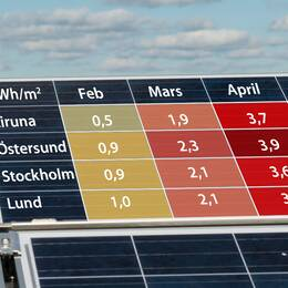 Solens kraft under en dag i mitten av februari, mars och april