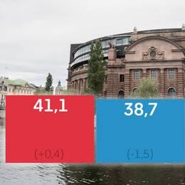 """""""Det är väldigt små förändringar"""", , säger Torbjörn Sjöström, vd för Novus, om den första opinionsundersökningen efter valet."""