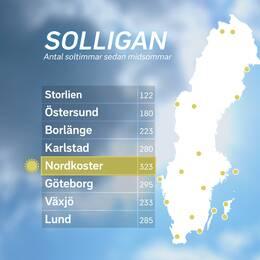 Soltimmar sedan midsommar (21 juni–18juli). Källa: StormGeo.