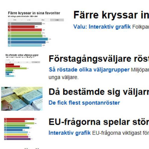 Valuundersökningar från SVT