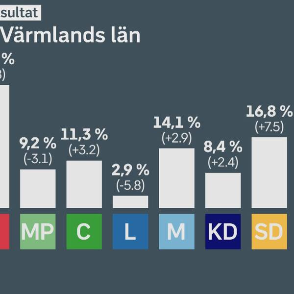 Grafik över det preliminära valresultatet i Värmland.