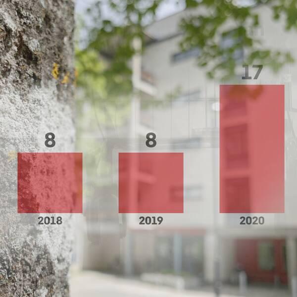 Statistik över dödstal på ett äldreboende i Gävle.