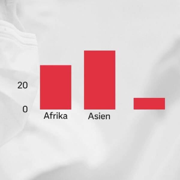 Statistik över vaccinerade