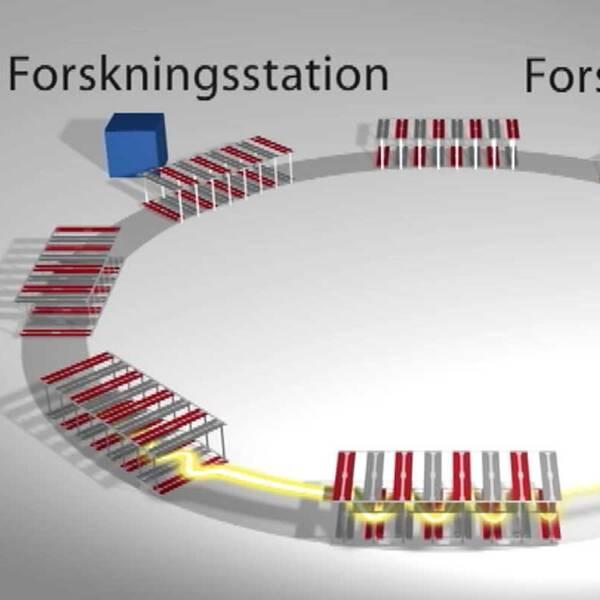 Grafik som visar hur forskingscentret Max IV i Lund upplagt.