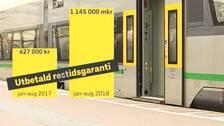 Hos Värmlandstrafik har ersättningen som betalas ut till resenärer i den så kallades restidsgarantin nästan dubblerats