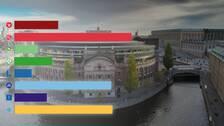 Sverigedemokraterna är näst största parti i nya SVT/NOVUS.