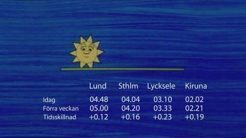 Skillnad i solens uppgång mellan vecka 20 och veckan 21.