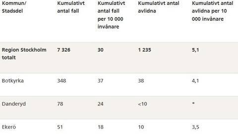 Smittade och avlidna i Stockholms kommuner | SVT Nyheter
