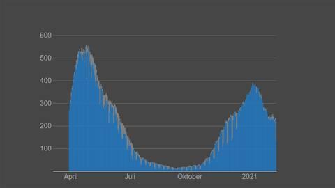 Kurvan över hur många patienter som varit inlagda på iva i Sverige från april till februari.
