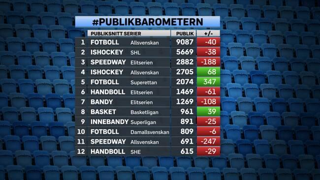 Publikbarometern  Negativ trend i svensk idrott  bd7808e923333