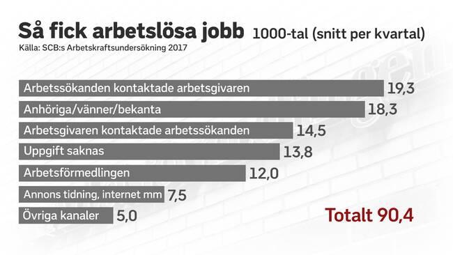 Ams statistik allt fler lediga jobb