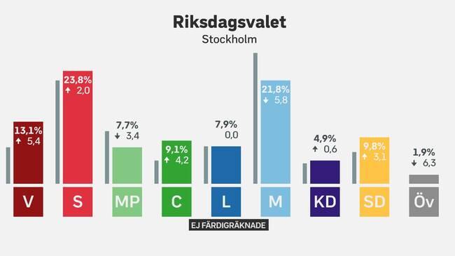 Stockholmarna vill ha rokforbud