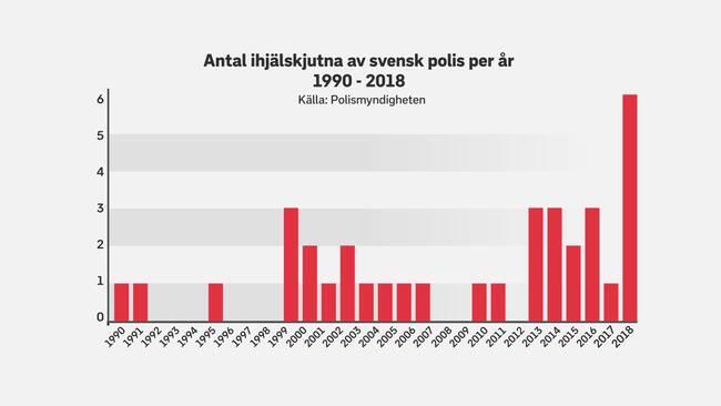 Antal ihjälskjutna av svensk polis per år 1990-2018