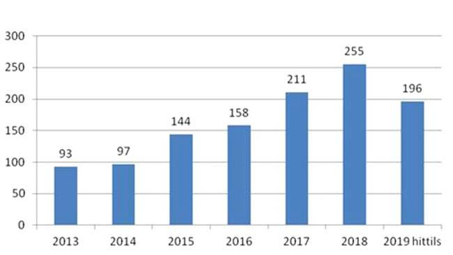 Suécia: Atentados e explosões aumentaram 45% em 2019 16