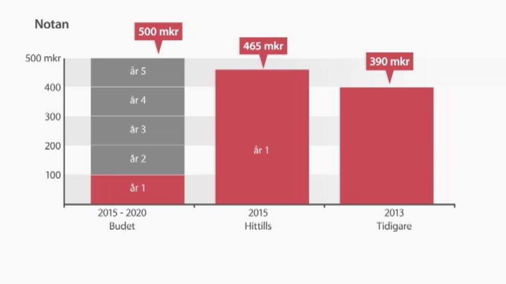 graf över kostnaderna