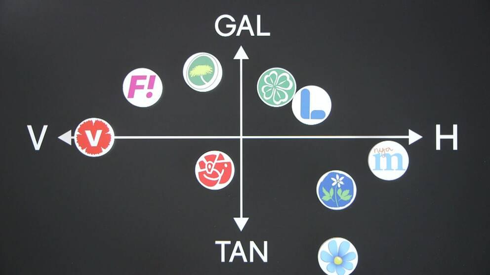 Partierna placerade enligt Gal/Tan-skalan.