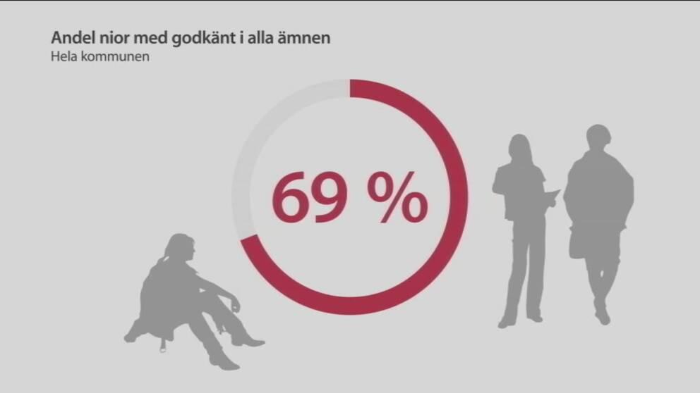 69 procent av niorna i Hallstahammar gick ut med godkänt i alla ämnen