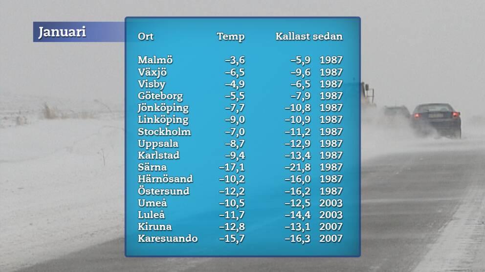 Januaris medeltemperatur för några orter i landet och en jämförelse med när det senast var ännu kallare.