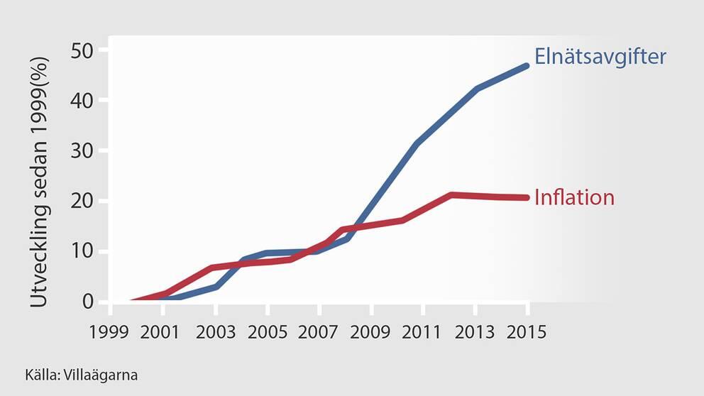 Grafiken visar tydligt hur elnätsavgifterna drog iväg efter det att elnätsbolagen gjorde upp med Energimarknadsinspektionen 2008.