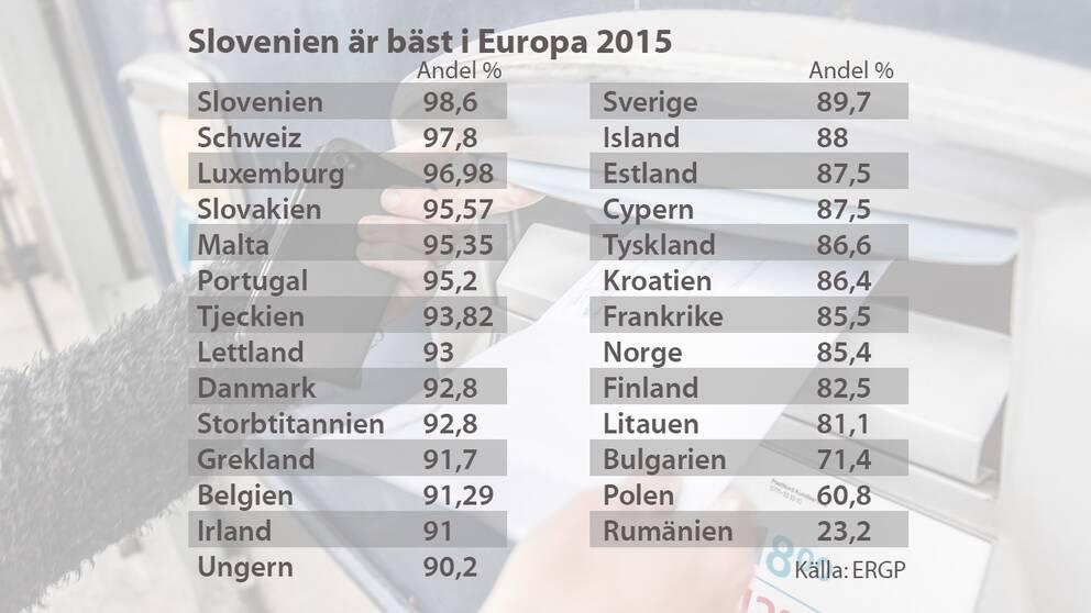En grafik som visar EU:s rankning av postväsendet i Europa.