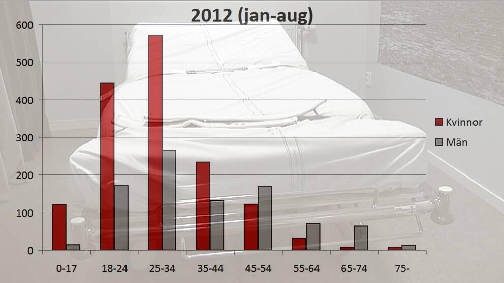 Antal fastspänningar i bältessäng januari-augusti 2012 efter kön och åldersgrupp. Källa: Socialstyrelsen