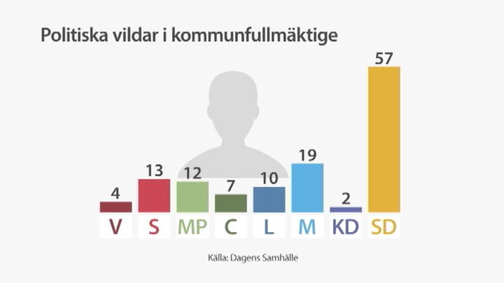 Ett stapeldiagrem över antalet politiska vildar i det politiska partierna i kommunfullmärktige i hela landet.
