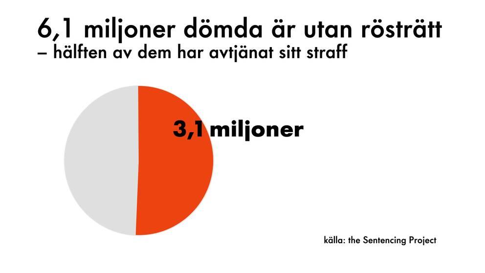 Grafik: Hälften av de som förlorat sin rösträtt har redan avtjänat sitt straff.