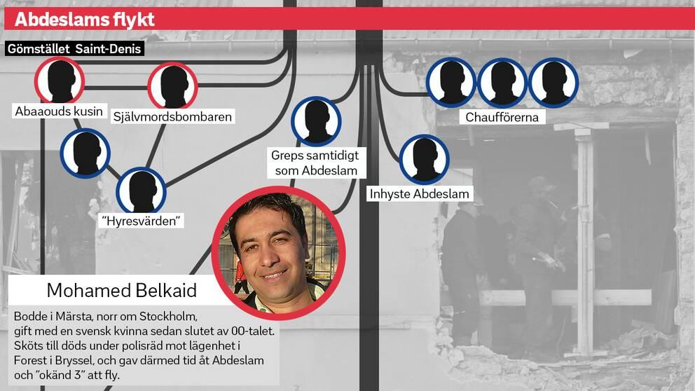 Terrornätverket kring Abdeslams flykt