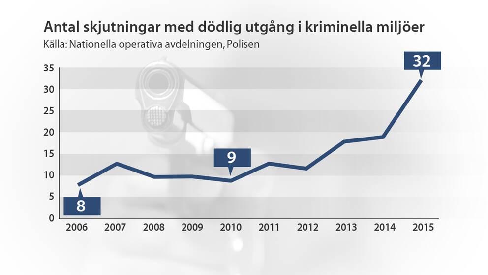En grafik som beskriver utvecklingen av antalet skjutningar med dödlig utgång i kriminella miljöer.