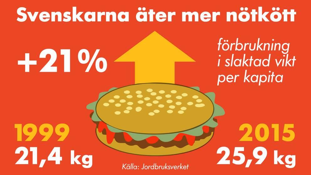 Grafik: Så mycket nötkött äter svenskarna.