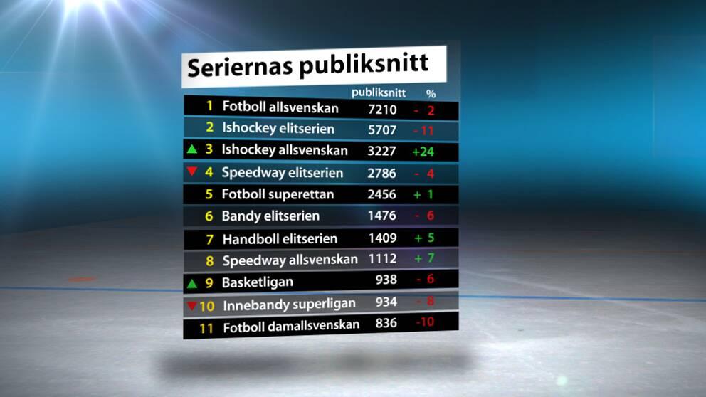 Hockeyallsvenskan årets publikvinnare  75af0bd1cc77c