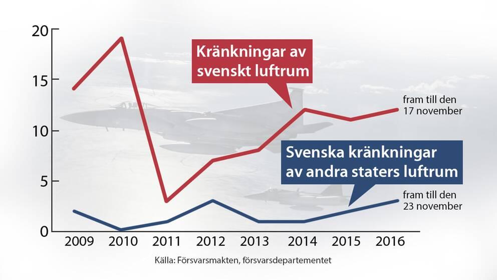 En grafik som visar antalet kränkningar av svenskt luftrum och hur många kränkningar av andra staters luftrum som Sverige står bakom.