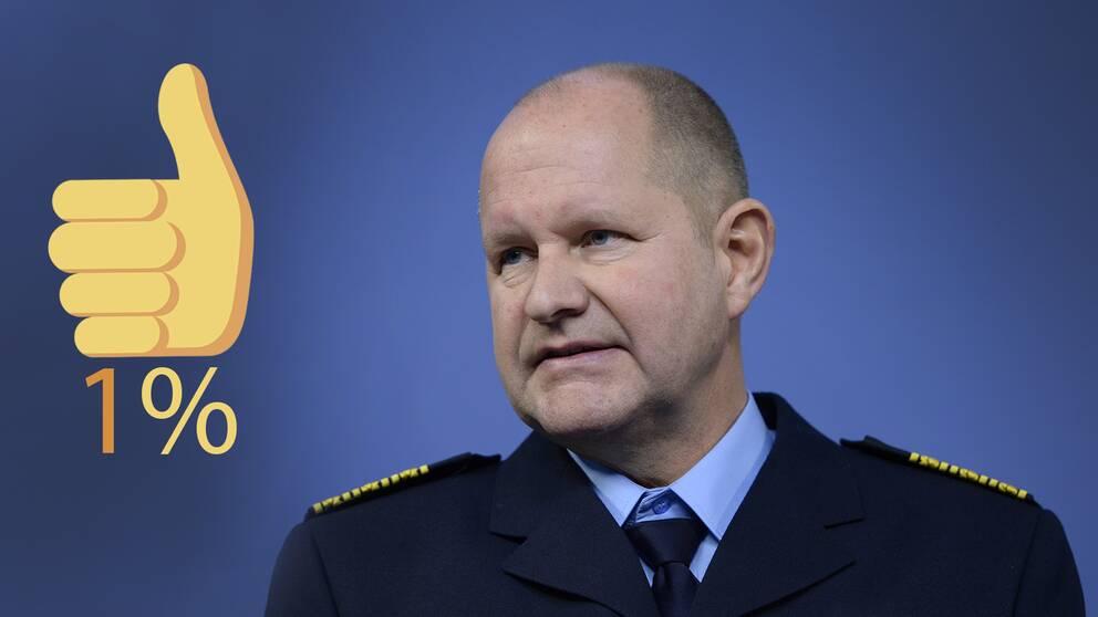 Bara en procent av de tillfrågade i Sifo-undersökningen sade sig ha mycket stort förtroende för rikspolischef Dan Eliasson.