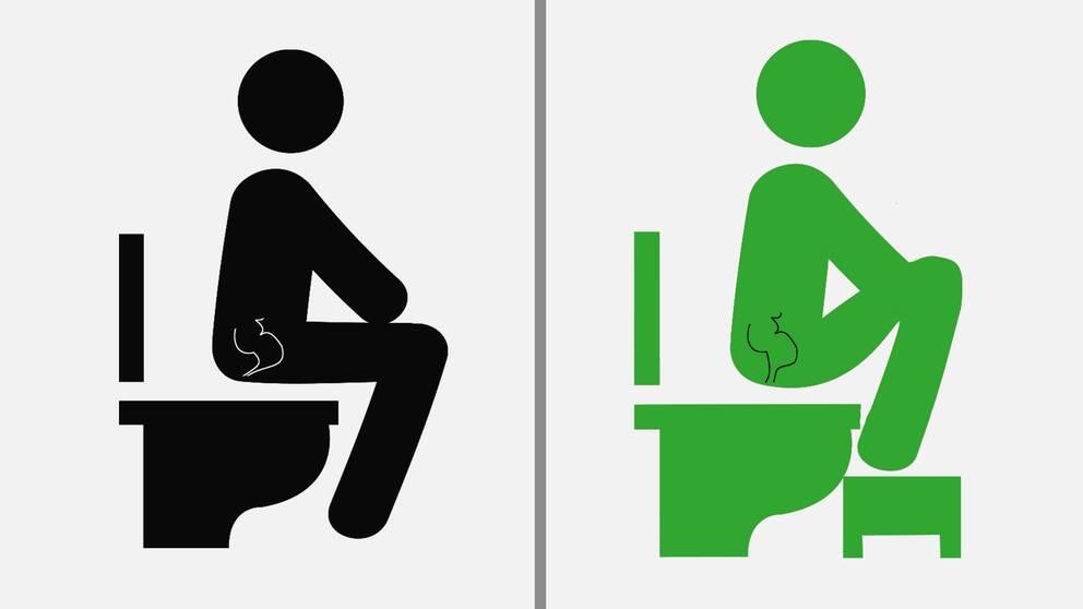 Två figurer på toaletten, en svart och en grön. Den gröna motsvarar rätt sittställning, där figuren håller upp benen mot magen, med hjälp av en pall som den har fötterna på.