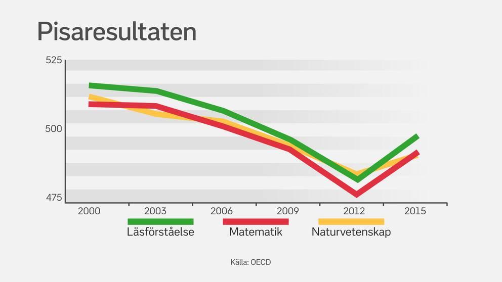 Sveriges resultat i Pisa-mätningen sedan år 2000.