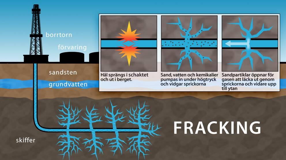 Så går det till när gas/olja utvinns med fracking-metoden.