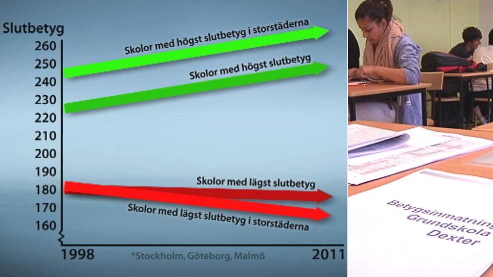 Betygsskillnaderna ökar i de svenska skolorna, särskilt i storstäderna.