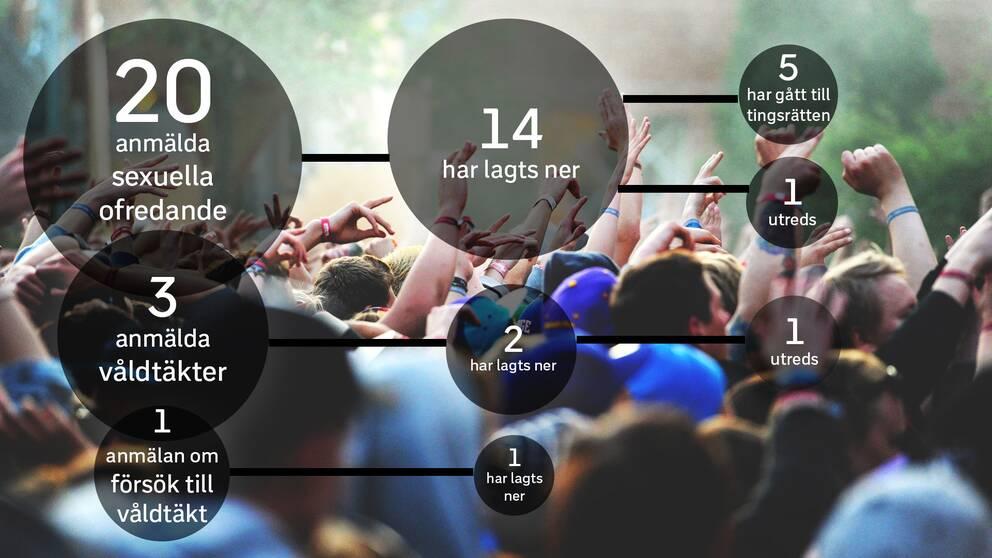 Många polisanmälningar som gjordes under festivalerna i Dalarna under år 2016 har lagts ner.