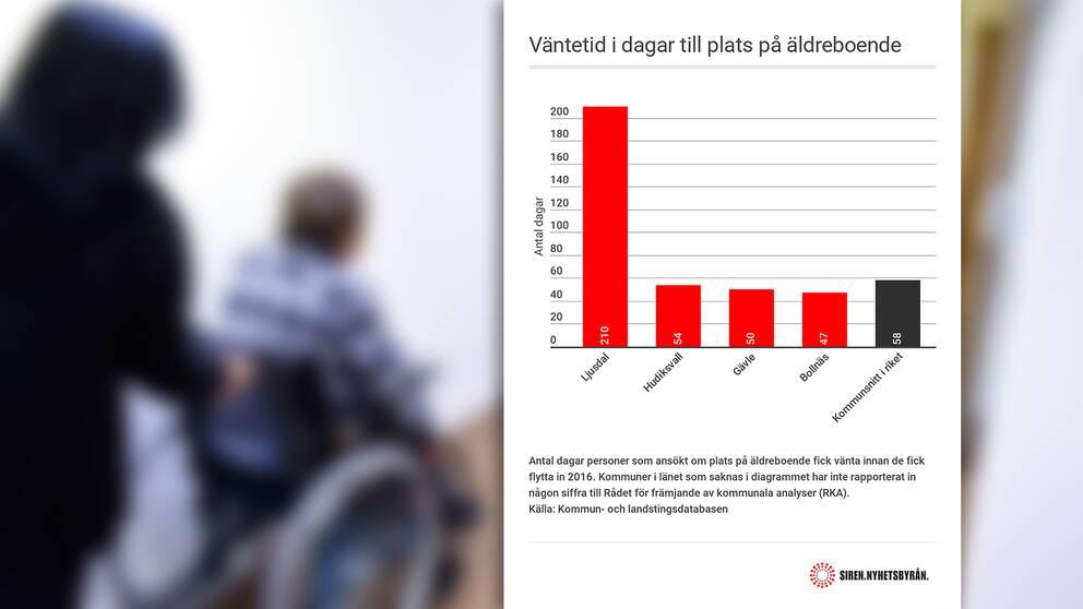Äldre i Ljusdal får vänta längst i kön till äldreboende