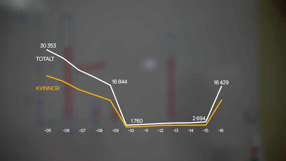Statistik som visar antalet sjukskrivningar över tid. Flest kvinnor som sjukskriver sig.