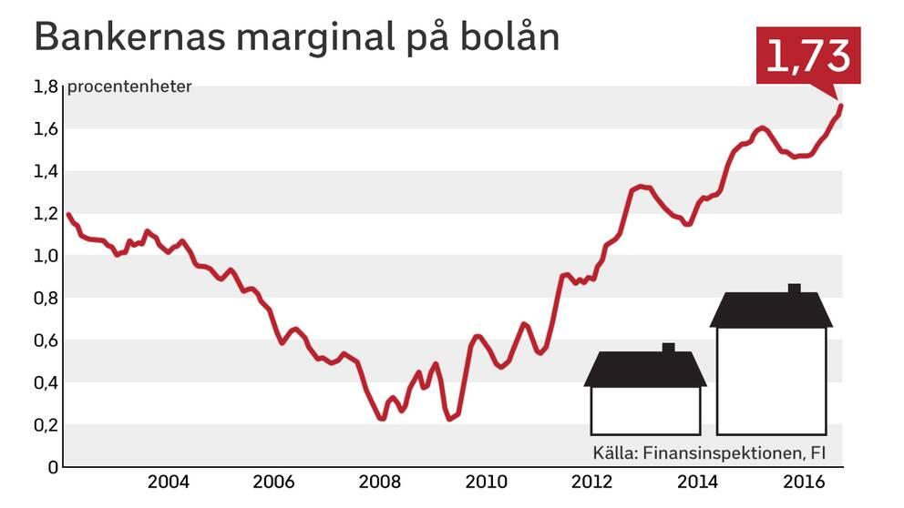 Bankernas marginaler på bolånen har nått nya rekordnivåer.