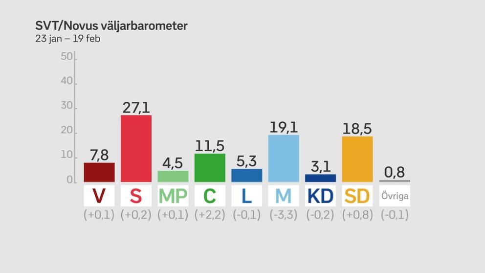 Novus har för den senaste mätningen intervjuat 4.005 slumpmässigt utvalda personer bland alla svenskar som är röstberättigade – siffrorna inom parentes avser förändring jämfört med mätningen förra månaden.