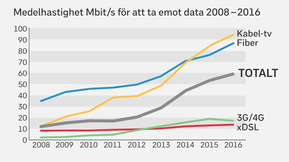 En grafik som visar medelhastigheten för att ta emot data under åren 2008–2016.
