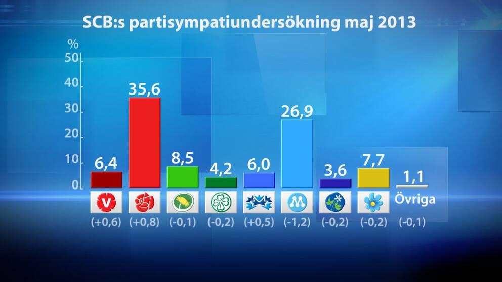 SCB:s partisympatimätning maj 2013. Grafik SVT