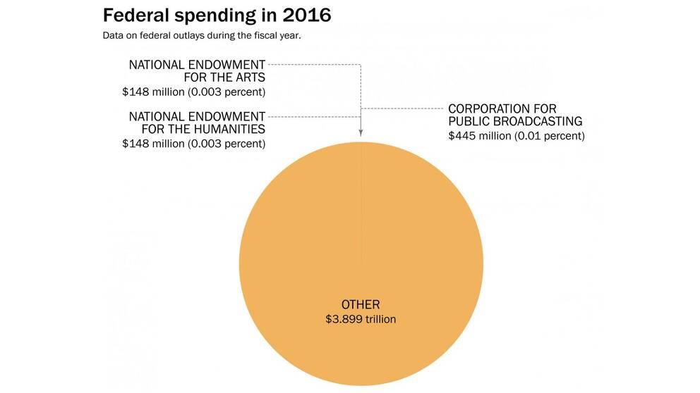 Så här stor del är NEA, NEH och PBS av den amerikanska budgeten.