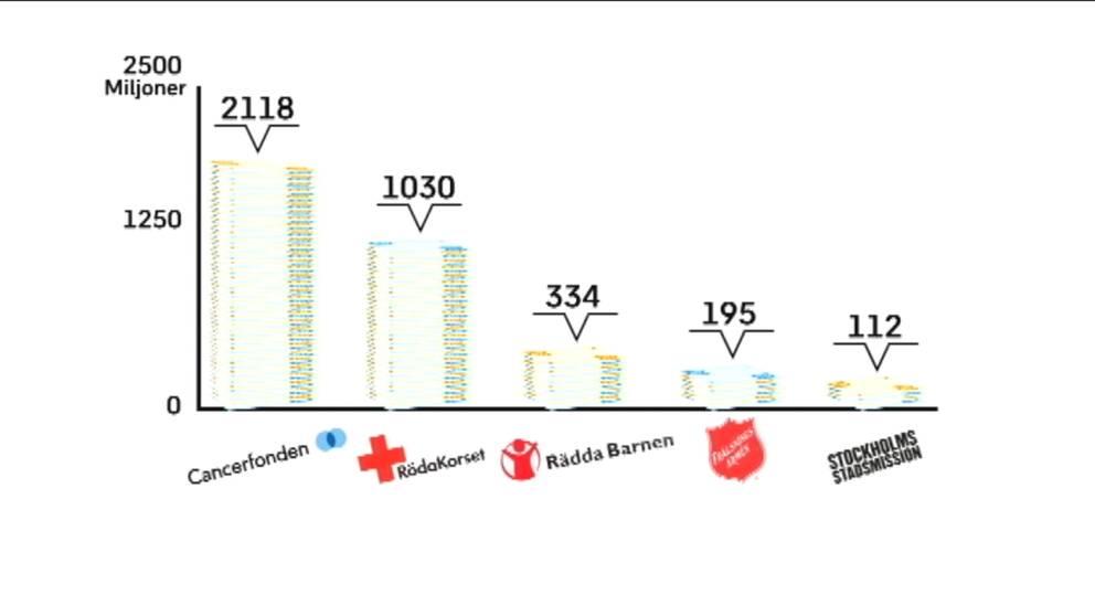 Grafik på hur många miljoner som investerats i aktier på börsen.